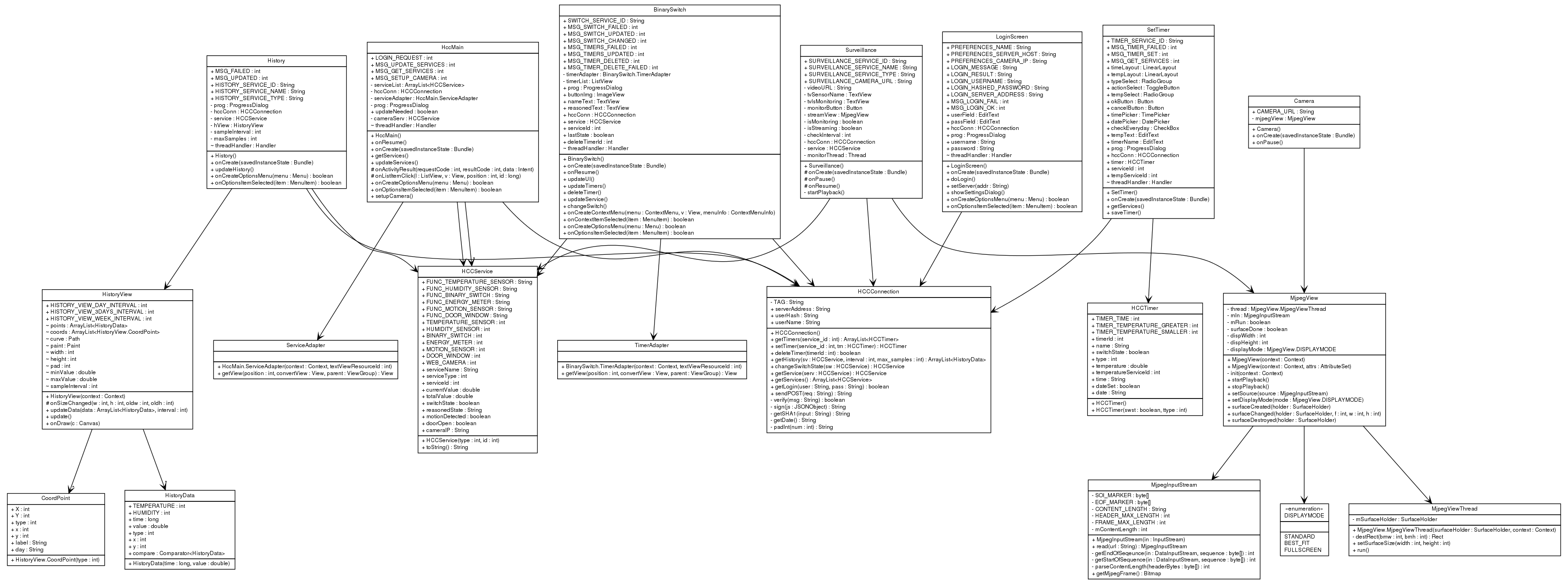 Generating uml diagram from java source code daoyuan li comdryyhccdroid ant class diagram graphviz java reverse engineering ccuart Gallery